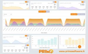 App Primo Software Gestionale Centri estetici e Parrucchieri