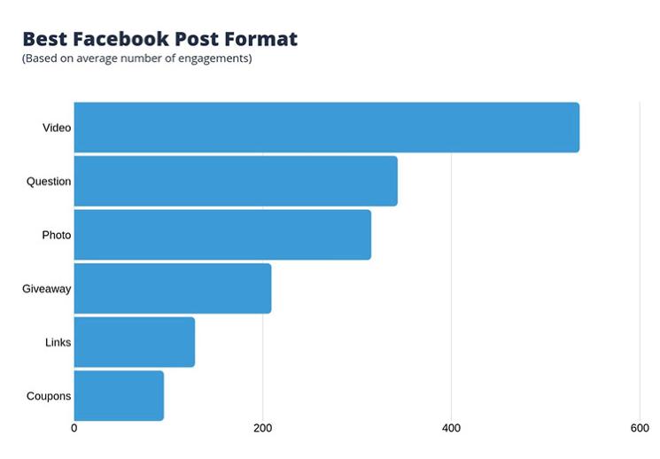 Quali sono i contenuti migliori su Facebook?